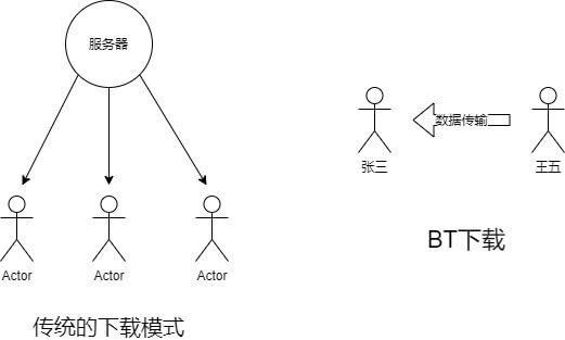 BT下载和传统下载对比